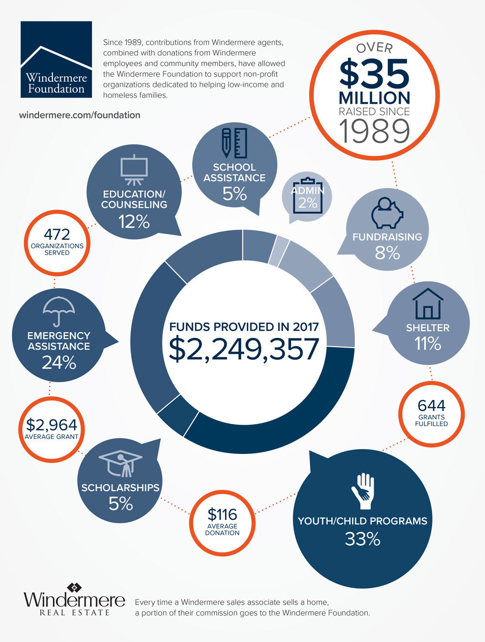 content_18054-Foundation-Infographic_F.jpg